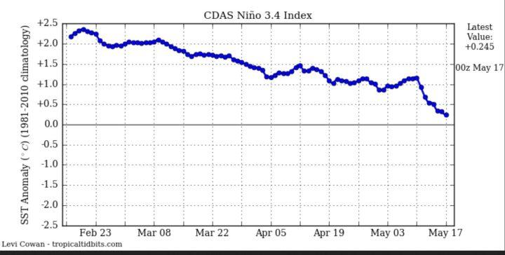 Der CDAS-Index zeigt die täglichen Abweichungen der SST im maßgeblichen Niño-Gebiet 3.4. Mitte Mai wurde der El Niño-Wert von mindestens +0,5 K Abweichung unterschritten. Quelle: http://www.tropicaltidbits.com/analysis/ocean/