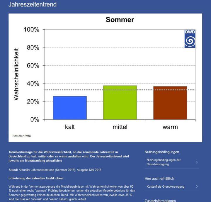 Screenshot des DWD-Jahreszeitentrends von Mai 2016 für den Sommer 2016. Die ziemlich gleichmäßige Verteilung der Wahrscheinlichkeiten für die Temperturabweichungen zum international üblichen modernen WMO-Klimamittel 1981-2010 lassen derzeit einen nurchschnittlich temperierten Sommer 2016 in Deutschland erwaerten. Quelle: