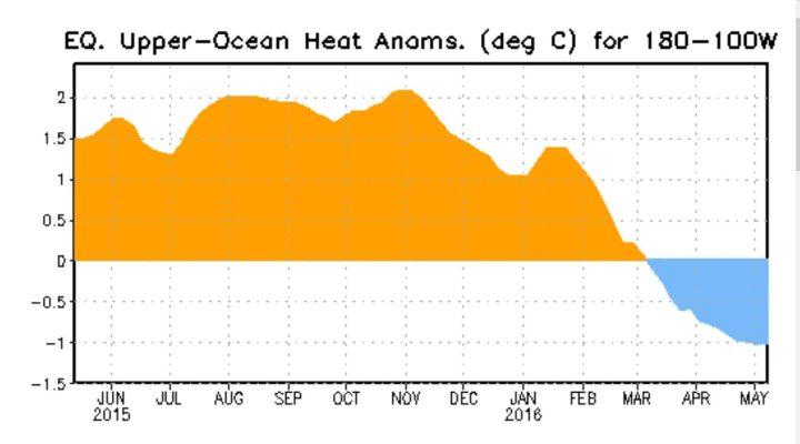 Der Plot stellt den Verlauf der Temperaturanomalien bis zu 300 Meter unter Wasser im äquatorialen Pazifik dar. Die kräftigen positiven Abweichungen der warmen (orange) Downwelling-Phase einer äquatorialen Kelvinwelle haben Ende Oktober/Anfang November 2015 ihren Höhepunkt erreicht und gehen bis Mitte Mai 2016 in einer kalten Upwelling-Phase um knapp 5 K deutlich bis auf rund -1,0 K (blau) zurück: El Niño geht – La Niña kommt! Quelle: http://www.cpc.ncep.noaa.gov/products/precip/CWlink/MJO/enso.shtml