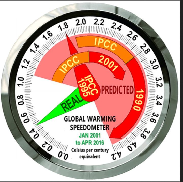 The Speedometer for the 15 years 4 months January 2001 to April 2016 shows the [1.1, 4.2] C°/century-equivalent range of global warming rates (red/orange) that IPCC's 1990, 1995 and 2001 reports predicted should be happening by now, against real-world warming (green) equivalent to <0.5 C°/century over the period, taken as the least-squares linear-regression trend on the mean of the RSS and UAH satellite global lower-troposphere temperature datasets.