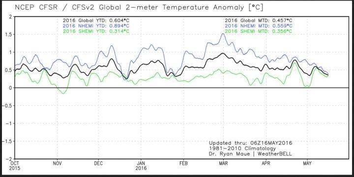 Der Plot zeigt den Verlauf der globalen 2m-Temperaturabweichungen (schwarze Linie) sowie der beiden Hemisphären. Nach dem El Niño-Höhenflug Ende Februar 2016 gehen die Temperaturen bis Mitte Mai 2016 vor allem auf der NH wieder deutlich zurück. Quelle:
