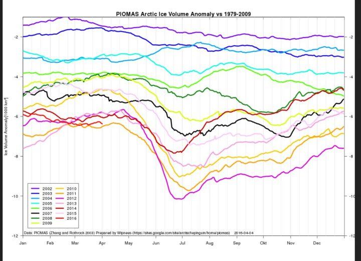 Das arktische Meereisvolumen ist Ende Januar 2016 (hellrote Linie) gegenüber 2013 zu gleicher Zeit um knapp 1400 km³ (1,4 Billionen m³) gewachsen.