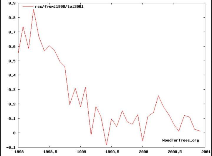 Der Plot zeigt die Abweichungen der Satellitentemperaturen von RSS von Januar 1998 bis Dezember 2000. Nach dem von Super-El Niño 1997/1998 zeitversetzt ausgelösten Höhepunkt der globalen Temperaturen der unteren Troposphäre (TLT) gingen die Temperaturen für rund drei Jahre zurüvk und fielen zeitweise unter das vieljährige RSS-Klimamittel 1979-1998. Quelle: