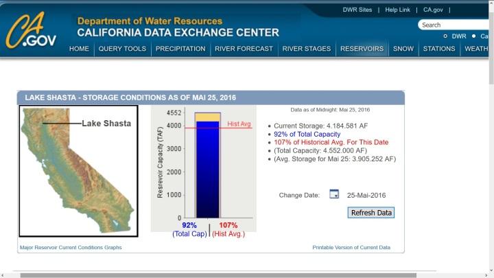 Die Grafik zeigt die Füllstandsmenge des Shasta Lake in Kalifornien am 25. Mai 2016. Die Wassermenge beträgt am 25. Mai 2015 4 184 581 AF oder rund 16,7 Milliarden Kubimerer Wasser. Quelle: