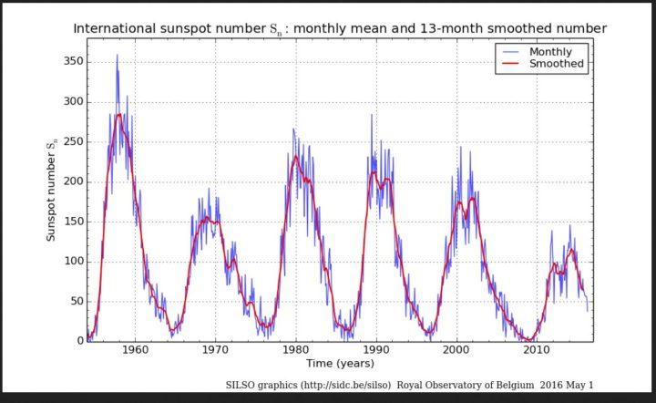 Monatliche (blau Linien) und über 13 Monate gemittelte (rote Linien/smoothed) ab 1.7.2015 NEUE (höhere) internationale Sonnenfleckenrelativzahlen (SN Ri) von Sonnenzyklus (SC) 19 bis 24 bis einschließlich April 2016. Quelle: http://sidc.oma.be/silso/ssngraphics