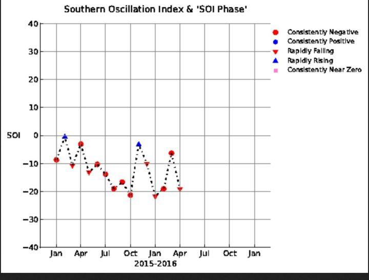 SOI-Grafik mit einem kräftigen Anstieg von -19,06 im Februar auf nur noch -6,34 im März 2016 und erneutem Rückfall auf -19,07 und damit im kräftigen El Niño-Bereich unterhalb von -7,0. Dennoch ist La Niña nicht mehr aufzuhalten. Quelle: wie vor