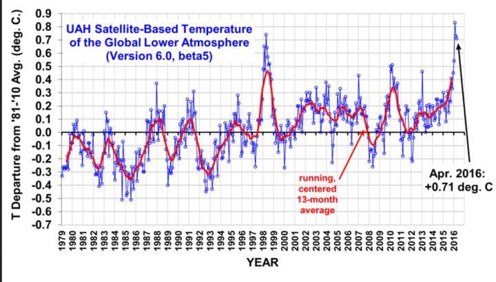 Die UAH-Grafik zeigt die monatlichen Abweichungen (blaue Linie) der globalen Temperaturen der unteren Troposphäre (TLT) sowie den laufenden Dreizehnmonatsdurchschnitt (rote Linie) von Dezember 1998 bis April 2016. Wegen eines kräftigen global zeitversetzt wärmenden El Niño-Ereignisses ab Sommer 2015 gab es auch bei den unverfälschten Datensätzen von UAH nach Monats-Rekordwerten von November 2015 bis März 2016 nun imApril mit einer Abweichung von 0,71 K einen weiteren leichten Rückgangs zum Vormonat (0,73) K) und nur noch mit Rang 2 von 38 Jahren hinter April 1998 mit 0,74 K. Quelle: wie vor