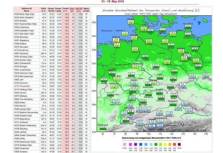 Die Grafik der Uni Karlsruhe zeigt die Abweichungen der Temperaturen in Deutschland von 1. bis 15. Mai 2016 zum veralteten (kälteren) Klimamittel 1961-1990 von 0,4 K. Zum modernen (milderen) Klimamittel 1981-2010 beträgt die Abweichung -0,5 K. Quelle: http://imkhp2.physik.uni-karlsruhe.de/wetterwerte.html