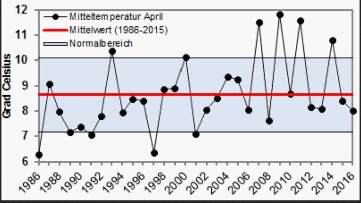 Die WO-Grafik zeigt den Verlauf der Temperaturabweichungen in Deutschland zum 30-jährigen Klimamittel 1986-2015 von 1986 bis 2016. In den letzten vier Jahren vor 2016 lagen die Abweichungen meist im negativen Bereich, nur ein einziges Mal lagen sie über dem Durchschnitt. Quelle: