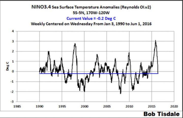 Der Plot zeigt den Verlauf der Abweichungen der Meeresoberflächentemperaturen (SSTA) im Niño-Gebiet 3.4. in der Woche bis zum 1.6.2016. Die Abweichungen sind mit -0,2 K geradezu abgestürzt. Quelle: wie vor