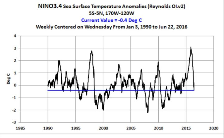 NOAA's weekly sea surface temperature anomaly data for the NINO regions (based on the original Reynolds OI.v2 data) are furnished on Mondays. Today's update for the week centered on June 22, 2016 shows the sea surface temperature anomalies of the NINO3.4 region (5S-5N, 170W-120W), which NOAA uses to define El Niño and La Niña events and their strengths, are at -0.4 deg C…a tick above the -0.5 deg C threshold of La Niña conditions. Quelle: Close But No Cigar – NINO3.4 SST Anomalies Are a Tick (0.1 deg C) above La Niña Threshold