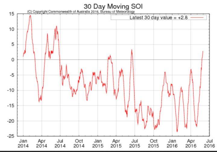 Laufender 30-Tage-SOI der australischen Wetterbehörde BOM für die letzten beiden Jahre mit Stand Anfang Juni 2016 mit +2,8 im neutral/positiven. La Niña (oberhalb von 7,0) ist nicht mehr aufzuhalten. Quelle: http://www.bom.gov.au/climate/enso/