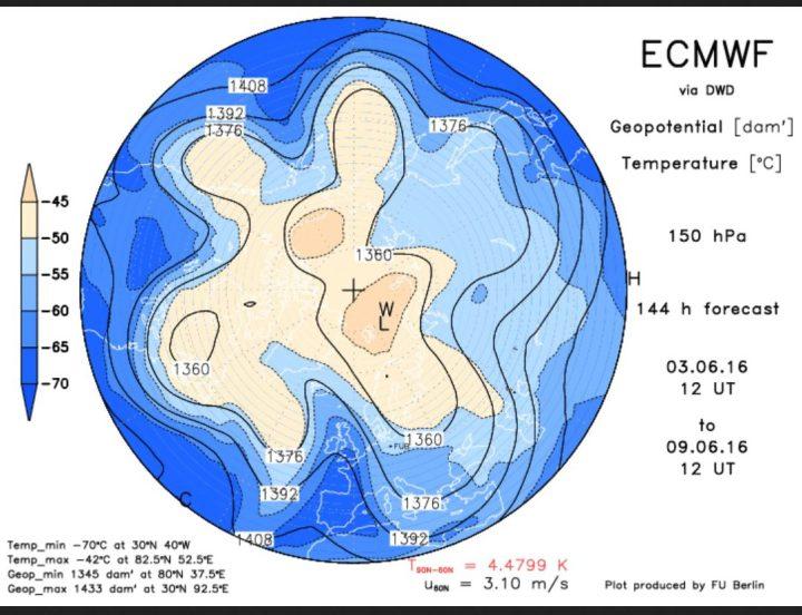 Die ECMWF-Prognose vom 3.6. für das Geopotential (Luftdruck) in 150 hPa (rund 13 km Höhe, untere Stratosphäre) am 9.6.2016. Ein mächtiger und umfangreicher kalter Trog des Polarwirbels reicht über Nord-, Mittel- und Osteuropa bis nach Nordafrika. Zwischen ihm und dem blockierende Hochrücken über dem Nordatlantik hat sich eine starke kalte Nordwestströmung eingestellt. Quelle: http://www.geo.fu-berlin.de/met/ag/strat/produkte/winterdiagnostics/index.html