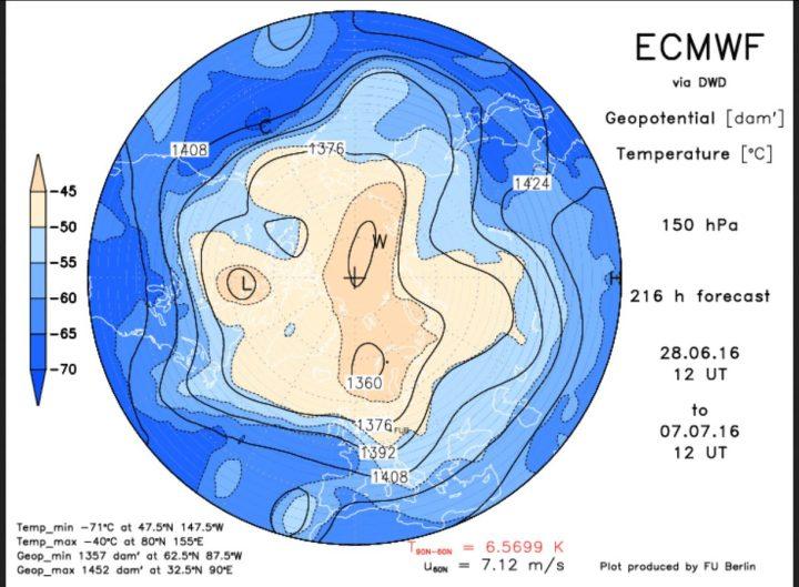Die ECMWF-Prognose vom 28.6. für das Geopotential (Luftdruck) in 150 hPa (rund 13 km Höhe, untere Stratosphäre) am 7.7.2016 (Siebenschläfer). Der Polarwirbel ist für diese Jahreszeit ungewöhnlih kräftig und weit nach Süden ausgedehnt. Ein über dem Nordmeer liegender Teilwirbel ist verbunden mit einem kalten Trog (Rossbywellental) über Mitteleuropa. Quelle: http://www.geo.fu-berlin.de/met/ag/strat/produkte/winterdiagnostics/index.html