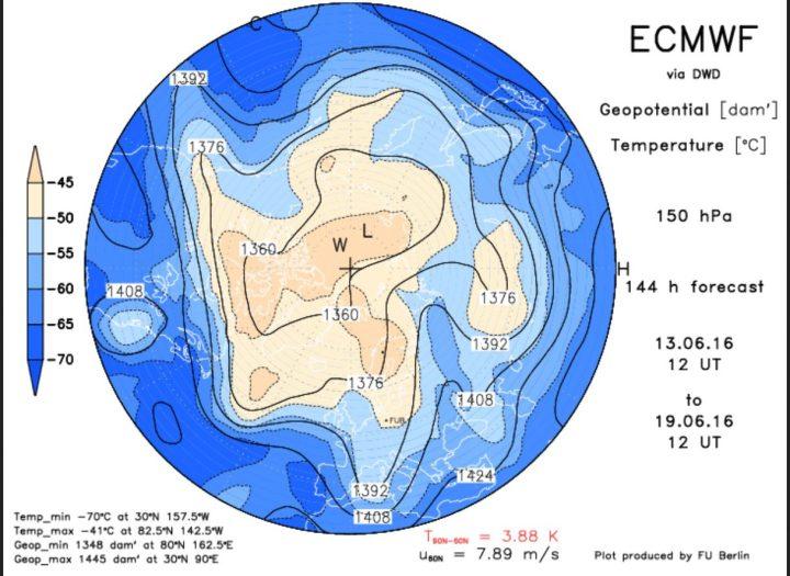 Die ECMWF-Prognose vom 13.6. für das Geopotential (Luftdruck) in 150 hPa (rund 13 km Höhe, untere Stratosphäre) am 19.6.2016. Ein mächtiger und umfangreicher kalter Trog des Polarwirbels reicht über Nord-, Mittel- und Osteuropa bis nach Nordafrika. Zwischen ihm und dem blockierenden Hochrücken über dem Nordatlantik hat sich eine starke kalte Nordwestströmung eingestellt. Quelle: http://www.geo.fu-berlin.de/met/ag/strat/produkte/winterdiagnostics/index.html