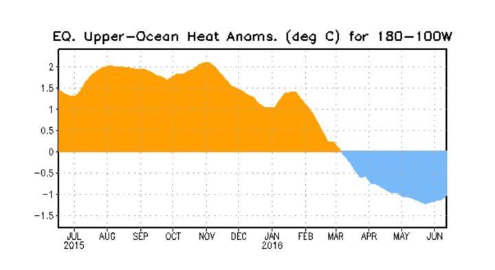 Der Plot stellt den Verlauf der Temperaturanomalien bis zu 300 Meter unter Wasser im äquatorialen Pazifik dar. Die kräftigen positiven Abweichungen der warmen (orange) Downwelling-Phase einer äquatorialen Kelvinwelle haben Ende Oktober/Anfang November 2015 ihren Höhepunkt erreicht und gehen bis Mitte Juni 2016 in einer kalten Upwelling-Phase um gut 3 K deutlich bis unter -1,0 K (blau) zurück: El Niño ist tot – La Niña kommt! Quelle: http://www.cpc.ncep.noaa.gov/products/precip/CWlink/MJO/enso.shtml