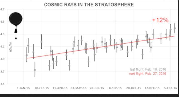 Der Plot zeigt die Zunahme der kosmischen Strahlung (GCR) in der Stratosphäre (Ozonschicht) um 12% von Januar 2015 bis Februar 2016. Die Messungen erfolgen durch Ballonsonden. Quelle: wie vor