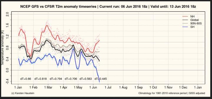 """Der Plot stellt die gemessenenen und berechneten Abweichungen der globalen 2m-Durchschnittstemperaturen zum international üblichen modernen WMO-Klimamittel 1981-2010 dar. Nach einem von El Niño zeitversetzt verursachten Höhepunkt Ende Februar 2016 zeigen die globalen Temperaturabweichungen im Juni 2016 sowohl bei den bis 6.62.016 gemessenen als auch bei den bis 13.6.2016 berechneten Werten (schwarze Linie) deutlich nach unten, obwohl sie mit dem wärmenden NASA/GISS-Faktor """"adjusted"""" (verfälscht) wurden… Quelle: http://www.karstenhaustein.com/climate.php"""