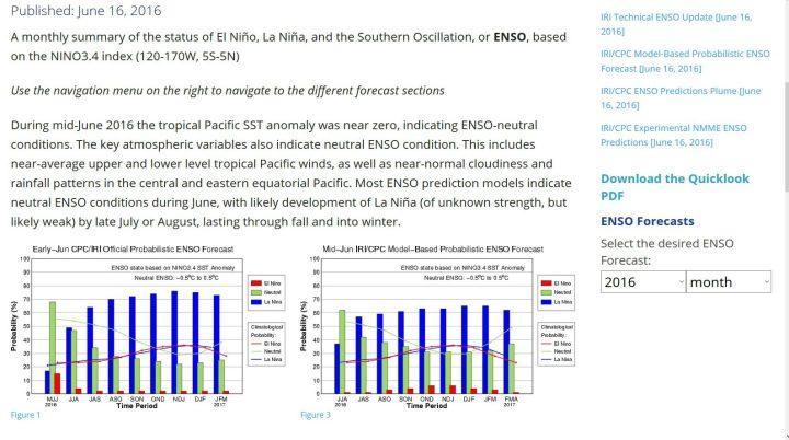 Screenshot der IRI/ENSO-Prognosen vom 16.6.2016. Während das Eintreten von La Niña-Bedingungen für den Sommer 2016 noch bei über 70% lag, werden Mitte Juni 2016 dafür im Modellmittel nur noch über 60% gerechnet. Quelle:
