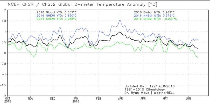 Der Plot zeigt den Verlauf der globalen 2m-Temperaturabweichungen (schwarze Linie) sowie der beiden Hemisphären. Nach dem El Niño-Höhenflug Ende Februar 2016 gehen die Temperaturen bis zum 13. Juni 2016 wieder deutlich zurück, die SH (grüne Linie) liegt bereits im negativen Bereich, die schwarze Lnie für die globalen Tempertauren strebt gegen Null...Quelle: http://models.weatherbell.com/temperature.php