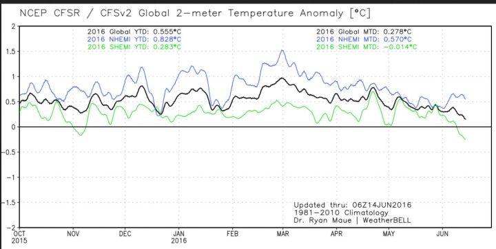 Der Plot zeigt den Verlauf der globalen 2m-Temperaturabweichungen (schwarze Linie) sowie der beiden Hemisphären. Nach dem El Niño-Höhenflug Ende Februar 2016 gehen die Temperaturen bis zum 14. Juni 2016 wieder deutlich zurück, die SH (grüne Linie) liegt bereits im negativen Bereich, die schwarze Linie für die globalen Temperaturen strebt gegen Null...Quelle: http://models.weatherbell.com/temperature.php