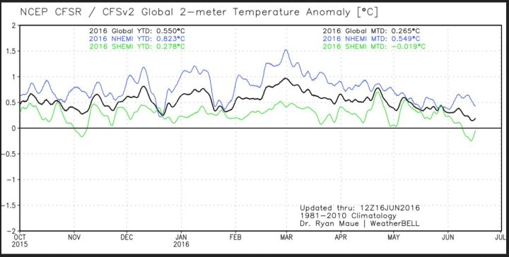 Der Plot zeigt den Verlauf der globalen 2m-Temperaturabweichungen (schwarze Linie) sowie der beiden Hemisphären. Nach dem El Niño-Höhenflug Ende Februar 2016 gehen die Temperaturen bis zum 16. Juni 2016 wieder deutlich zurück, die SH (grüne Linie) liegt bereits im negativen Bereich, die schwarze Linie für die globalen Temperaturen strebt gegen Null...Quelle: http://models.weatherbell.com/temperature.php