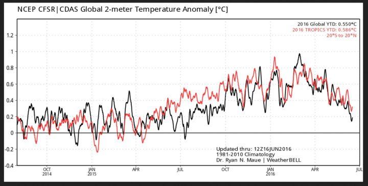 Der Plot zeigt die gemessenen/berechneten 2m-Temperaturabweichungen global (schwarze Linie) und in den Tropen (rote Linie). Nach einem Höhepunkt Ende Februar 2016 sind die Temperaturen bis zum 16.6.2016 kräftig gefallen. Quelle: http://models.weatherbell.com/temperature.php
