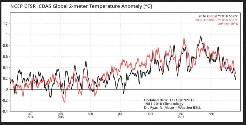 Der Plot zeigt die gemessenen/berechneten 2m-Temperaturabweichungen global (schwarze Linie) und in den Tropen (rote Linie). Nach einem Höhepunkt Ende Februar 2016 sind die Temperaturen bis zum 13.6.2016 kräftig gefallen. Quelle: