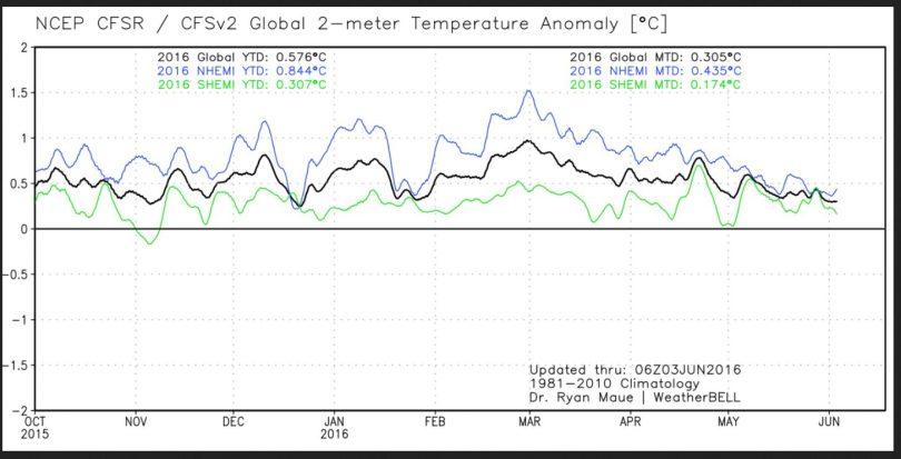 Der Plot zeigt den Verlauf der globalen 2m-Temperaturabweichungen (schwarze Linie) sowie der beiden Hemisphären. Nach dem El Niño-Höhenflug Ende Februar 2016 gehen die Temperaturen bis Ende Mai 2016 vor allem auf der NH wieder deutlich zurück. Quelle: