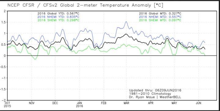 Der Plot zeigt den Verlauf der globalen 2m-Temperaturabweichungen (schwarze Linie) sowie der beiden Hemisphären. Nach dem El Niño-Höhenflug Ende Februar 2016 gehen die Temperaturen bis zum 9. Juni 2016 2016 wieder deutlich zurück. Quelle: