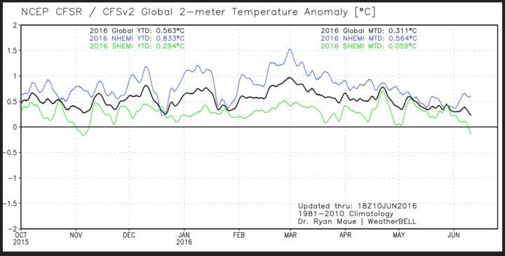 Der Plot zeigt den Verlauf der globalen 2m-Temperaturabweichungen (schwarze Linie) sowie der beiden Hemisphären. Nach dem El Niño-Höhenflug Ende Februar 2016 gehen die Temperaturen bis zum 10. Juni 2016 wieder deutlich zurück, die SH (grüne Linie) liegt bereits im negativen Bereich. Quelle: http://models.weatherbell.com/temperature.php