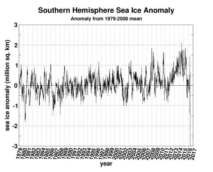 Der Plot zeigt als Ergebnis schwer gestörter Messtechnik am 9. Juni 2016 einen neuen negativen Allzeitrekord der arktischen Meereisfläcken: Der Klimawandel schlägt voll zu! Quelle: