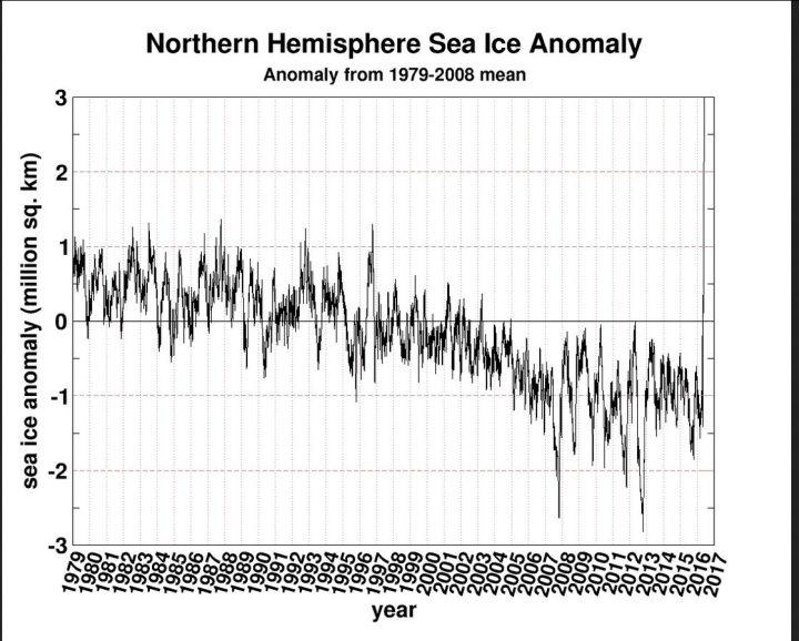 Der Plot zeigt als Ergebnis schwer gestörter Messtechnik am 9. Juni 2016 einen neuen Allzeitrekord der arktischen Meereisfläcken: Die neue Eiszeit ist da ! Quelle: