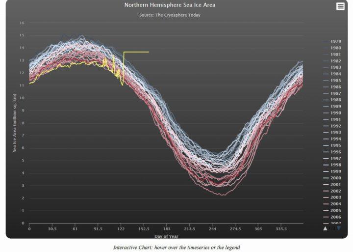 Die interaktive Arktis-Grafik für die Meereisflächen (area) zeigt die aktuellen schweren Störungen im absurden Verlauf der gelben Linie seit April 2016. Quelle: wie vor