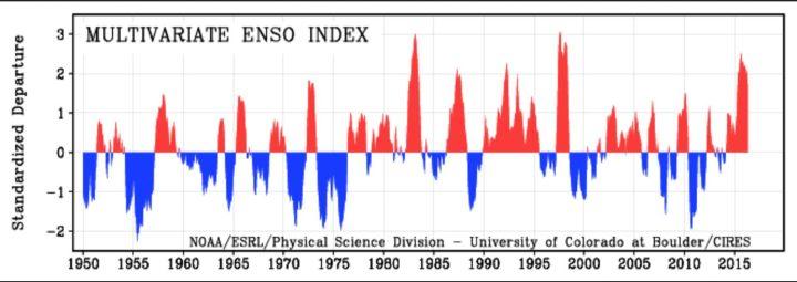 """MEI von 1950 bis MEI 2016 als positive (rote/El Nino ab ca. +0,5) und negative (blaue/La Nina ab ca. -0,5) ENSO-Phasen. Die Grafik zeigt 2015/16 den insgesamt dritthöchsten Wert nach 1982/1983 und 1997/1998, die MEI-Werte fallen nach einem """"Peak"""" im August/September 2015 nun deutlich ab, es ist wie erwartet kein zweiter """"Peak"""" wie 1998 aufgetreten. Quelle: wie vor"""