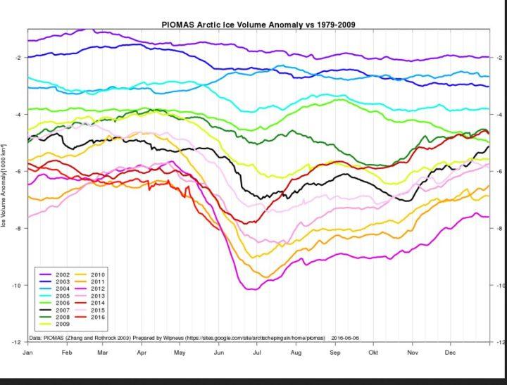 Das arktische Meereisvolumen liegt  Ende Mai 2016 mit rund 8000 Kubikilometern (km³) knapp  unter den bisherigen Tiefststämnden 2011 und 2012. Quelle: https://sites.google.com/site/arctischepinguin/home/piomas