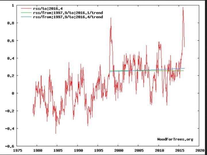 Die globalen Temperaturabweichungen der unteren Troposphäre (TLT) von RSS zeigen trotz eines kräftigen El Niño-Ereignisses seit NH-Sommer 2015 und Rekordtemperatur in einem Februar 2016 seit Beginn der Satellitenmessungen im Dezember 1978 weiterhin keine Erwärmung von Ende 1997 bis einschließlich Februar 2016. (grüne Flatline des linearen Trends). Quelle: http://www.woodfortrees.org/graph/rss/to:2016.3/plot/rss/from:1997.9/to:2016.1/trend/plot/rss/from:1997.9/to:2016.3/trend