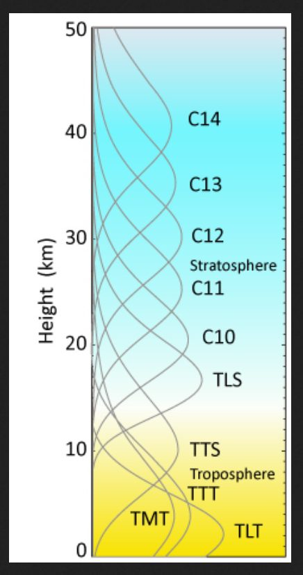 Figure 1. Weighting function for each RSS product. The vertical weighting function describes the relative contribution that microwave radiation emitted by a layer in the atmosphere makes to the total intensity measured above the atmosphere by the satellite. Quelle: