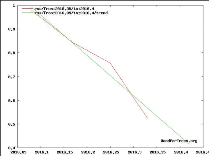 Die globalen Temperaturabweichungen der unteren Troposphäre mit Schwerpunkt um 1500 m Höhe (TLT) von RSS zeigen trotz eines kräftigen El Niño-Ereignisses seit NH-Sommer 2015 und Rekordtemperatur Februar 2016 seit Beginn der 1997 bis einschließlich Februar 2016. (grüne Flatline des linearen Trends). Quelle: