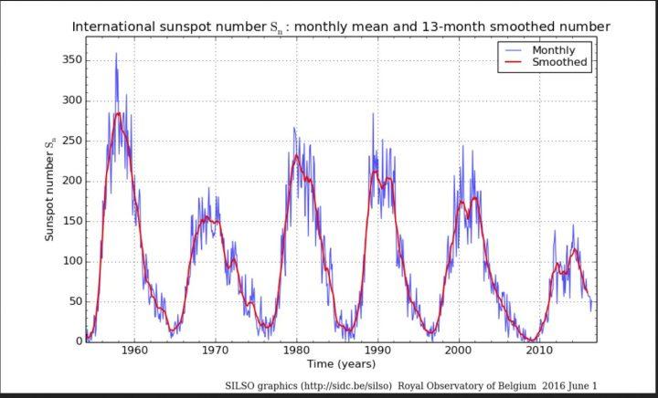 Monatliche (blaue Linien) und über 13 Monate gemittelte (rote Linien/smoothed) ab 1.7.2015 NEUE (höhere) internationale Sonnenfleckenrelativzahlen (SN Ri) von Sonnenzyklus (SC) 19 bis 24 bis einschließlich Mai 2016. Quelle: http://sidc.oma.be/silso/ssngraphics