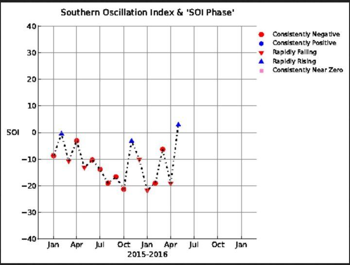 SOI-Grafik mit einem kräftigen Anstieg von -19,06 im April auf +2,83 im Mai 2016, also in den neutral/positiven Bereich . La Niña (oberhalb von +0,7) ist nicht mehr aufzuhalten! Quelle: wie vor