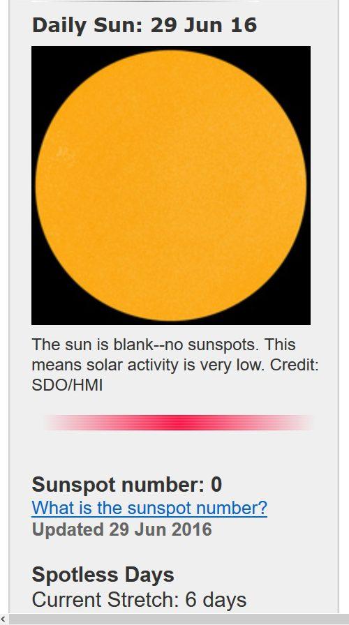 Die Sonne streikt erneut: Vom 23. bis 28.6.2016 gibt es auf der erdzugwandten Seite der Sonne keinen einzigen Fleck zu sehen. Quelle: