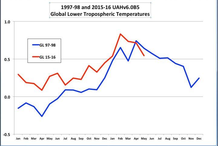 Der UAH-Plot zeigt den vergleichenden Verlauf der globalen Temperaturabweichungen in der unteren Troposphäre (TLT) in den kräftigen El Niño-Jahren 1997/98 und 2015/16. Seit April 2016 liegen die Abweichungen erstmals niedriger als 1998. Quelle: