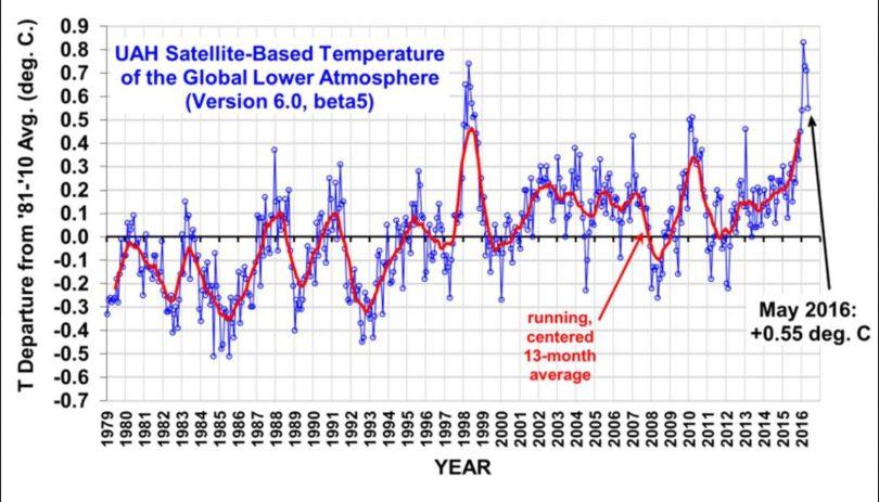 Die UAH-Grafik zeigt die monatlichen Abweichungen (blaue Linie) der globalen Temperaturen der unteren Troposphäre (TLT) sowie den laufenden Dreizehnmonatsdurchschnitt (rote Linie) von Dezember 1998 bis Mai 2016. Wegen eines kräftigen global zeitversetzt wärmenden El Niño-Ereignisses ab Sommer 2015 gab es auch bei den unverfälschten Datensätzen von UAH nach Monats-Rekordwerten von November 2015 bis März 2016 nun im Mai mit einer Abweichung von 0,55 K einen deutlichen Rückgang um 0,16 K gegenüber dem Vormonat April. Der Mai 2016 liegt nur noch auf Rang 2 von 38 Jahren hinter Mai 1998 mit 0,64 K Abweichung. Quelle: wie vor