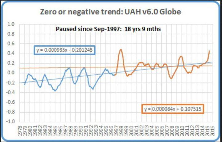 Der Plot zeigt das laufende 12-Monatsmittel der globalen Satellitendaten von UAH v6.0 von Dezember 1978 (Beginn der Satellitenmessungen) bis Februar 2016. Von Mai 1997 bis Februar 2016 (dicke braune Linie) gibt es keinen globalen Temperaturanstieg, also seit 18 Jahren und 10 Monaten oder 226 Monaten. Dies ist mehr als Hälfte des gesamten Messzeitraums seit Dezember 1978. (dünne braune waagerechte Linie) Quelle:
