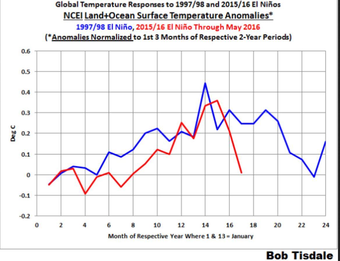 """Schwache Sonne – kühle Erde! La Niña ist da: """"Global Warming ..."""