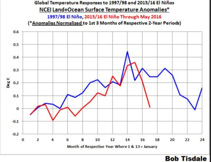 Der Plot zeigt den Vergleich des Verlaufs der (verfälschten) globalen Meeresoberflächentemperaturen (SST) von NOAA/NCEI als zeitversetzte Antwort (response) auf die El Niño-Ereignisse 1998 (blaue Linie) und 2016 (rote Linie). Die Antwort 2016 liegt im Mai bei Null: Eine Erwärmung der globalen SST als Folge des El Niño-Ereignisses 2015/2016 ist im Mai 2016 ausgeblieben. Quelle: