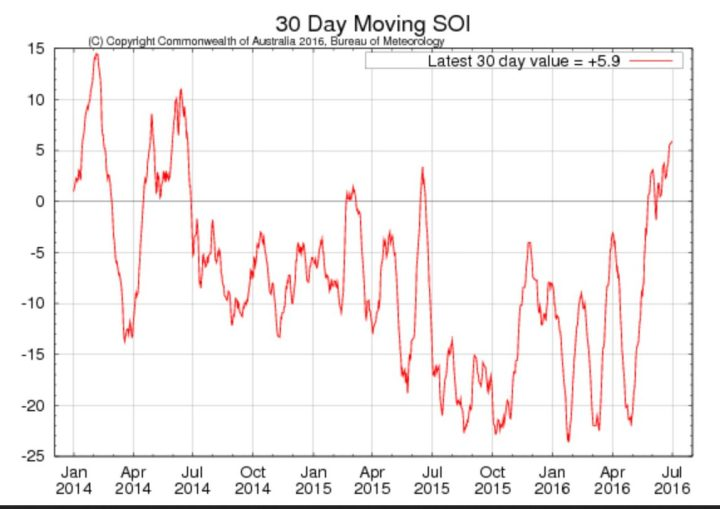 Laufender 30-Tage-SOI der australischen Wetterbehörde BOM für die letzten beiden Jahre mit Stand Ende Juni 2016 mit +5,9 noch im neutral/positiven. La Niña (oberhalb von 7,0) ist nicht mehr aufzuhalten. Quelle: http://www.bom.gov.au/climate/enso/