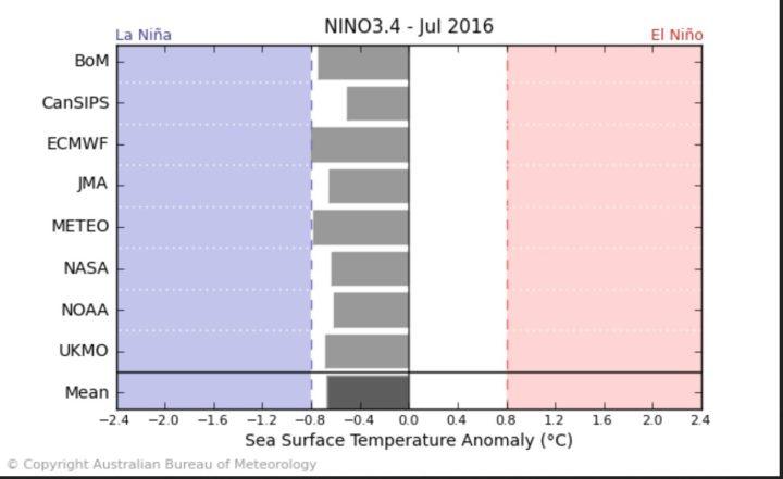 Der Durchschnitt der ENSO-Modelle – einschließlich NOAA/CFSv2 – sieht Anfang Juli 2016 mit -0,8 K SSTA das Eintreffen von La Niña-Bedingungen (bei NOAA ab – 0,5 K und kälter, (nur) bei BOM ab -0,8) im JULI 2016. Quelle: http://www.bom.gov.au/climate/model-summary/#tabs=Pacific-Ocean