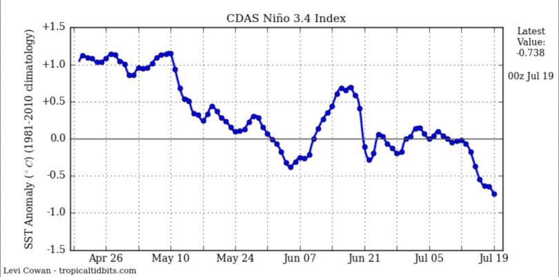 Der Plot zeigt die Entwicklung der täglichen SSTA zum international üblichen und von der WMO empfohlenen modernen Klimamittel 1981-2010 im maßgeblichen Niño-Gebiet 3.4 mit den Daten von NOAA/CDAS (Climate Data Assimilation System). Die SSTA lagen bisher mit bis zu -0,4 K knapp oberhalb der La Niña-Werte von -0,5 K und kälter, haben aber Mitte Juli die -0,5 K erreicht und unterschritten. Der Wert beträgt am 19.7.2016 = -0,74 K. Quelle: http://www.tropicaltidbits.com/analysis/ocean/
